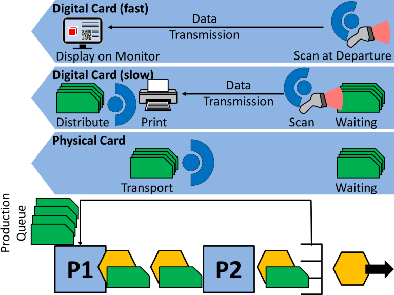 Elektroniczny a fizyczny kanban w procesie